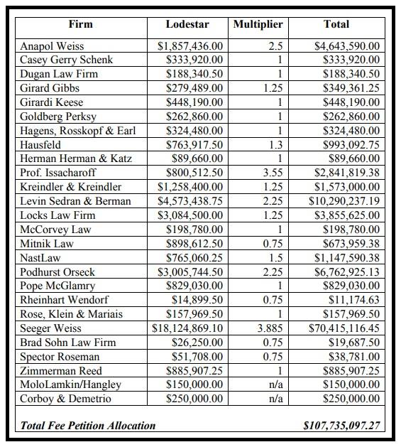 Class Counsel Fee Table