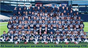 One player on each row is likely to develop CTE.