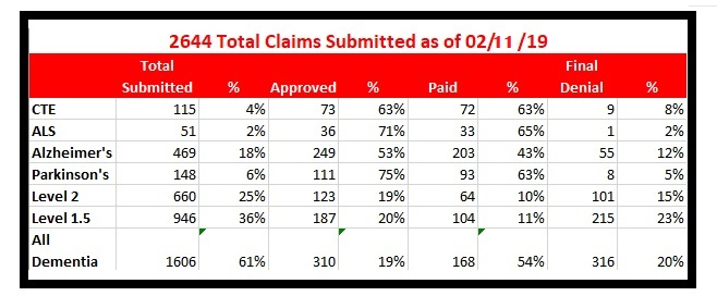 claims report