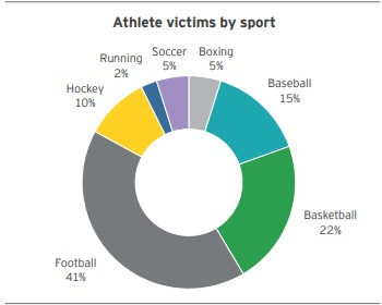 athlete victims by sport