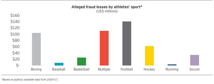 fraud loss by sport