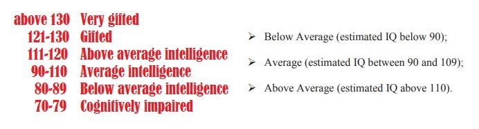IQ comparison