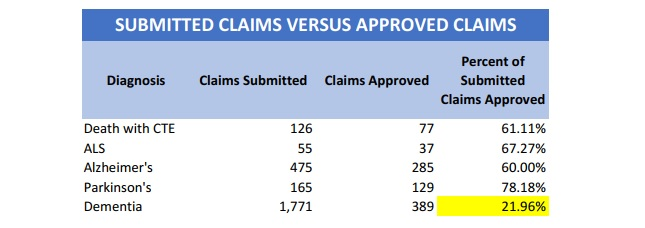 submitted vs approved claims