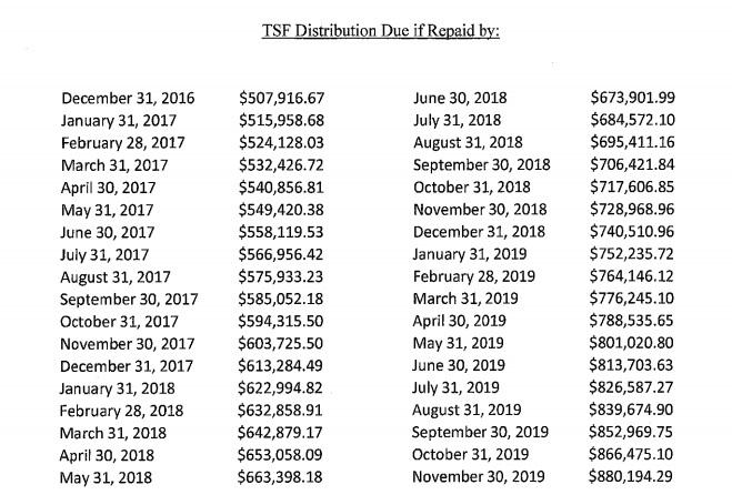 Thrivest Repayment Schedule