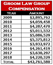 Groom Law Group Compensation
