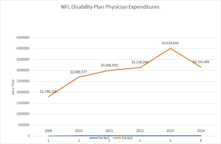 Plan Physician Chart NFL