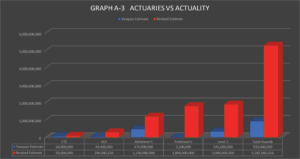 graph a3